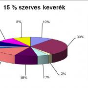 4. diagram: 15% szervesanyag tartalmú keverék.